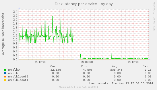 diskstats_latency-day.png